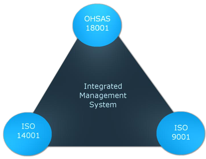 integrated-management-system-certification